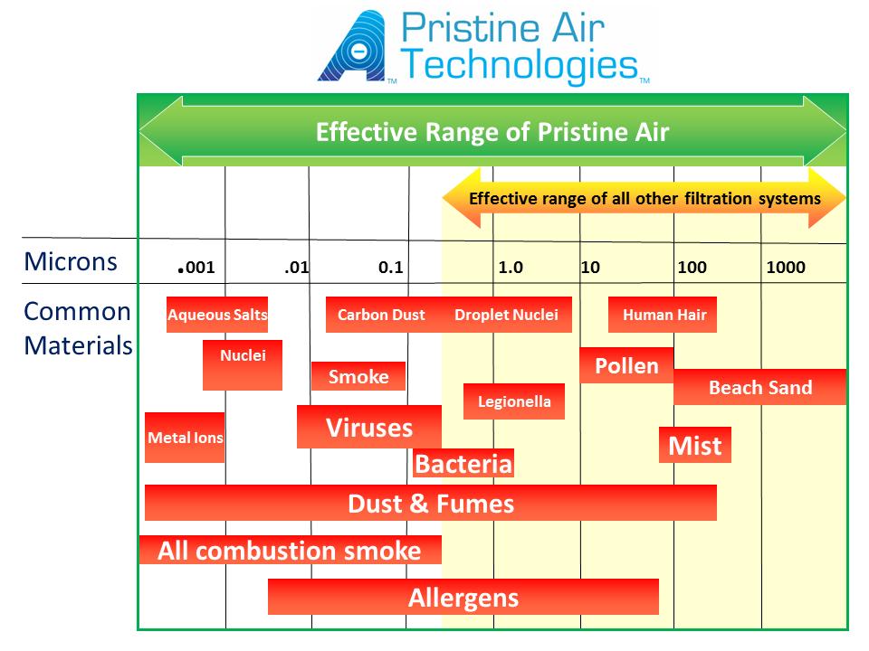 airborne particle contamination effectiveness range